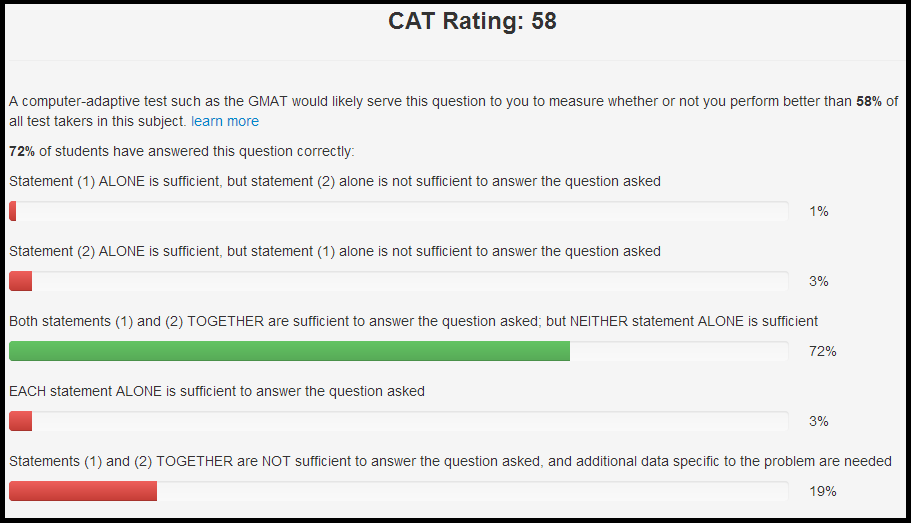 Veritas Prep Gmat Question Bank Now With Item Difficulty Feedback