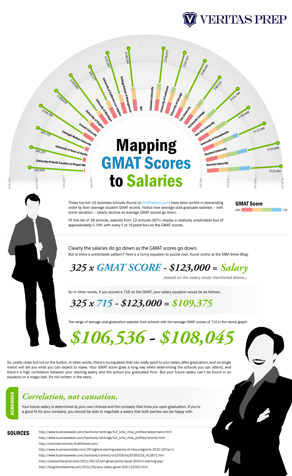 Correlation of GMAT Scores and MBA Starting Salaries