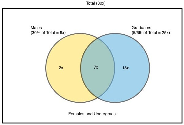 Quarter wit quarter wisdom using a venn diagram vs a double set of course we will get the same answer the number of graduate females must be a multiple of 18 we know 27 is not a multiple of 18 so it cannot be ccuart Image collections