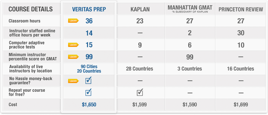 GMAT Prep Comparison